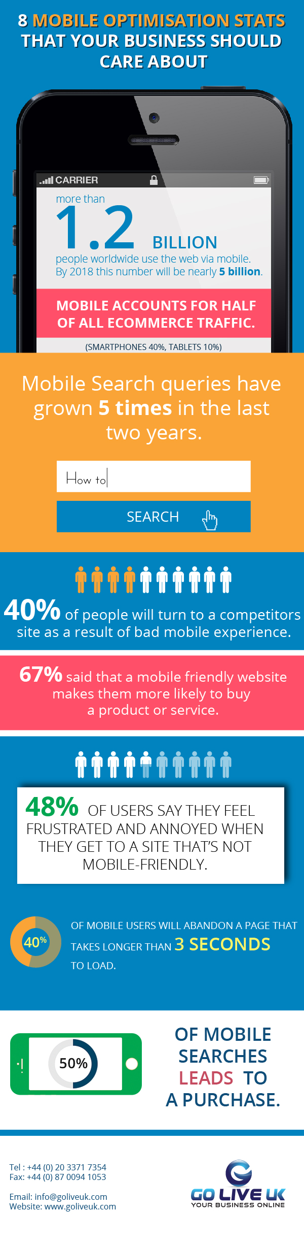 8 Mobile Optimisation Stats Your Business Should Care About