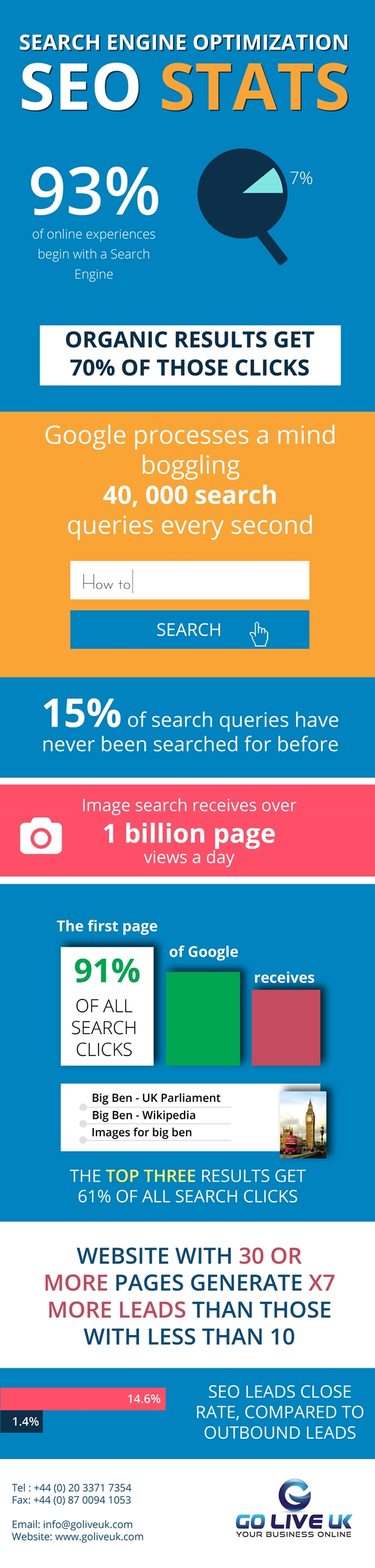9 Search Engine Optimisation Stats That Will Make You Rethink Your Marketing Strategy [Infographic]